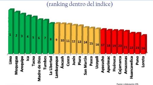 ranking nacional