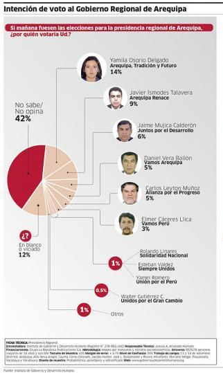 encuesta-preferencias-electorales