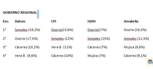 encuestas-region