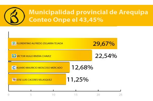 conteo-onpe-municipio-provincial