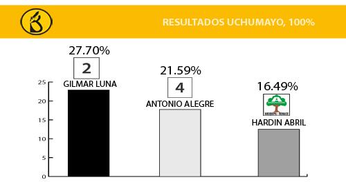 resultados elecciones municipales ONPE