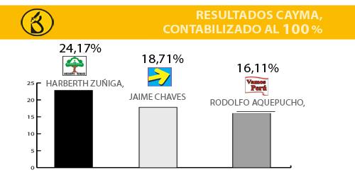 resultados elección ONPE