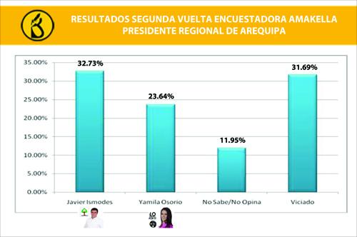 elecciones regionales 2014