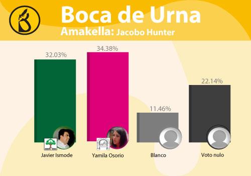 distritos-jacobo-hunter