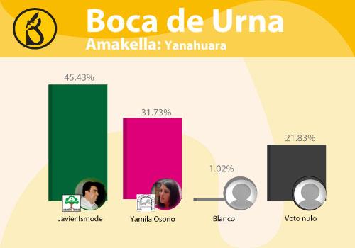 distritos-yanahuara
