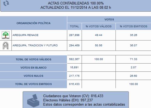 resultados segunda vuelta
