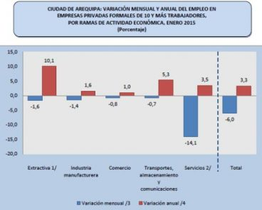 Según Gerencia de Trabajo, el empleo sigue creciendo en Arequipa