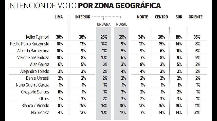 Encuesta Ipsos Perú publicada por el Diario El Comercio