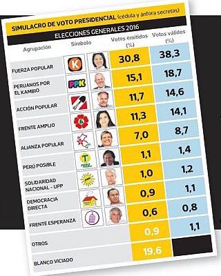 Fuente: Ipsos Perú, publicado por el diario El Comercio el día 20 de marzo de 2016