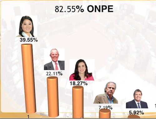 votación presidencial
