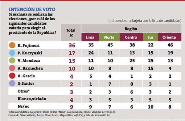 encuesta datum elecciones 2016