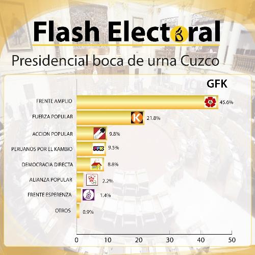 presidencial gfk cuzco-01-01111111