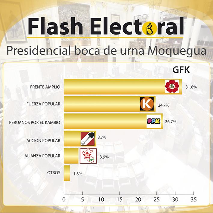 presidencial gfk moqueagua-01
