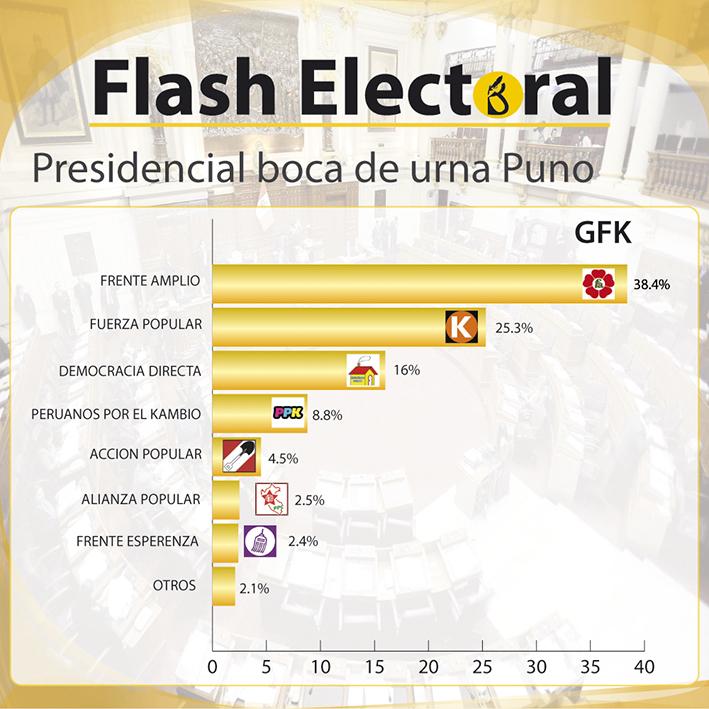 presidencial gfk puno-01