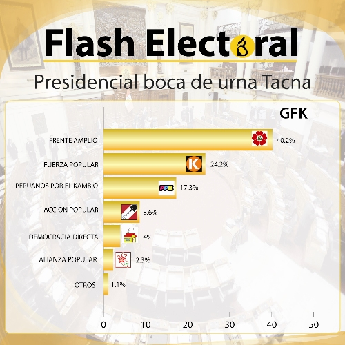 presidencial gfk tacna-0111111111