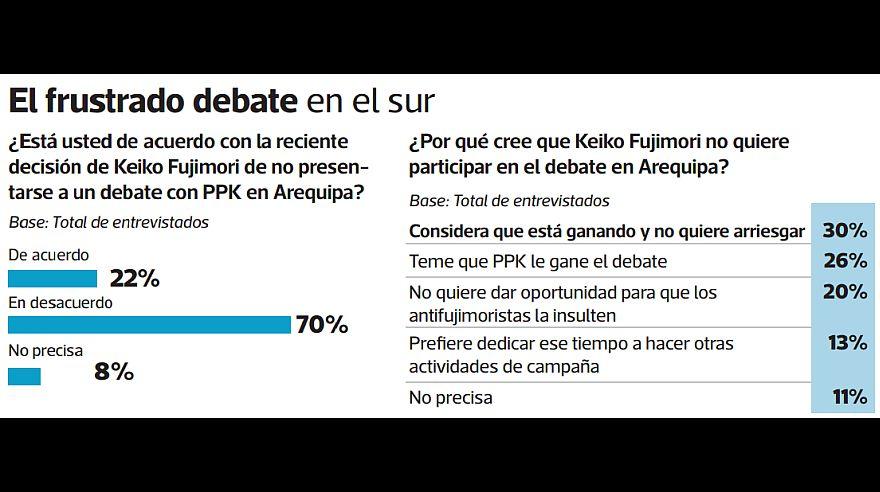 ipsos sobre debate sur