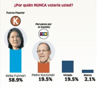 antivoto Arequipa igdh