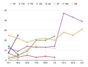 Keiko Fujimori avanza 6 puntos y PPK pierde 4 puntos en intención de voto en el Sur