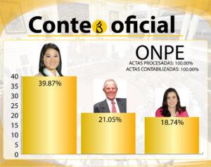 Resultados oficiales al 100% de cómputo sobre elección presidencial de primera vuelta