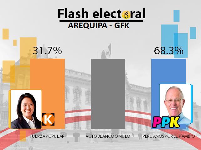 AREQUIPA-GFK