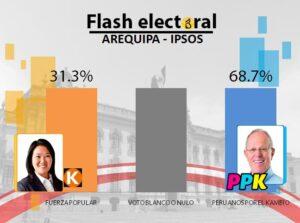 Pedro Pablo Kuzcynski gana abiertamente a Keiko Fujimori en la región Arequipa