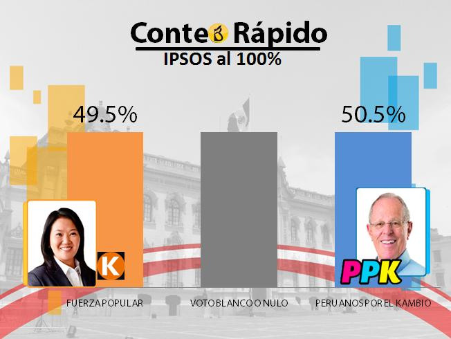 CONTEO-RAPIDO-IPSOS-100