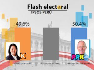 FLASH ELECTORAL. Estos son los resultados de la segunda vuelta, a boca de urna según Ipsos, GFK y CPI