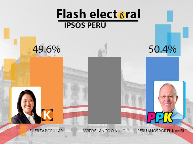 IPSOS flash