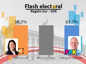 Kuczynski recibió la aprobación del sur del Perú, ganando con un 61.7%