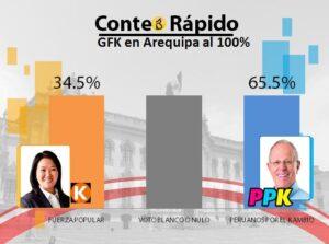 Conteo Rápido al 100% de GFK e IPSOS en Arequipa dio amplia victoria a PPK