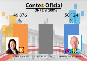 Resultados definitivos ONPE al 100% actas contabilizadas: Kuzcynski sacó ventaja de 42 mil 597 votos
