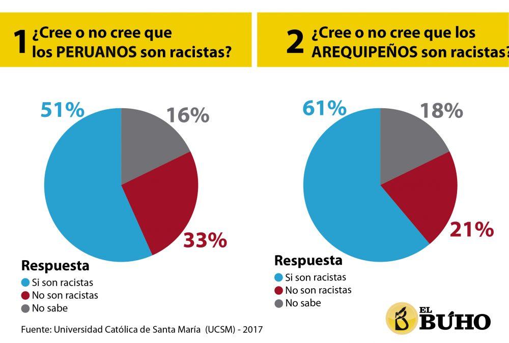 racismo en Arequipa