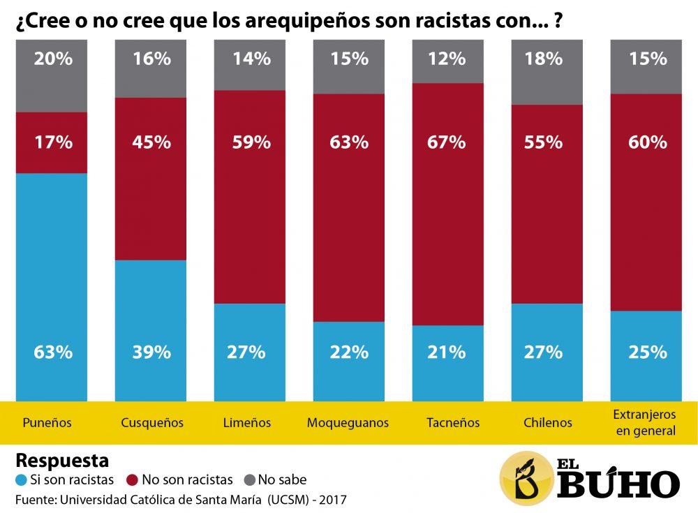 Racismo con migrantes