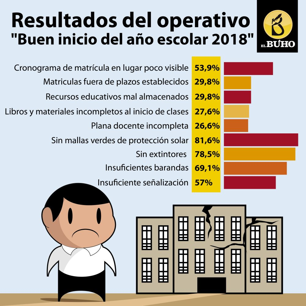 Arequipa Infografia colegios inicio de año