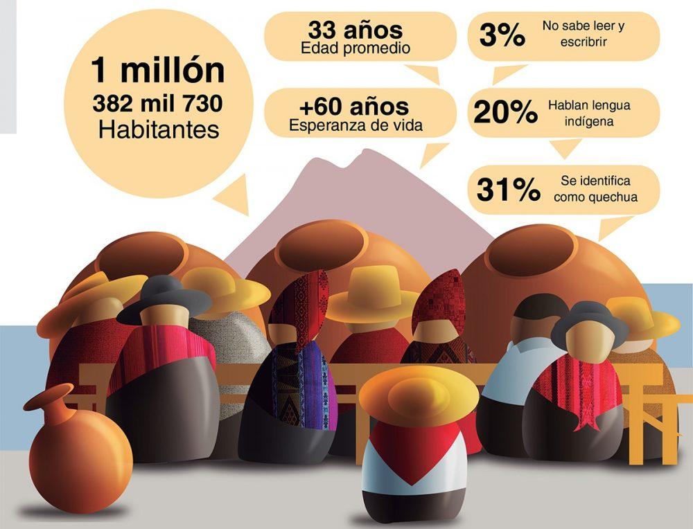 Censo en Arequipa