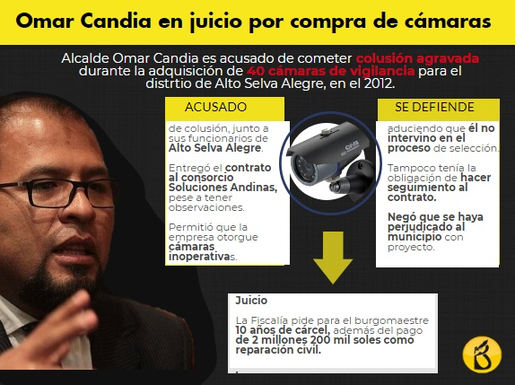 Omar Candia enjuiciado por compra irregular de cámaras de seguridad
