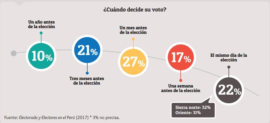 Elecciones 2020