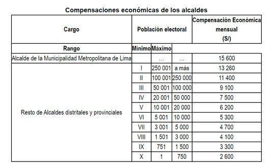 Escala compensaciones económicas alcaldes 2020