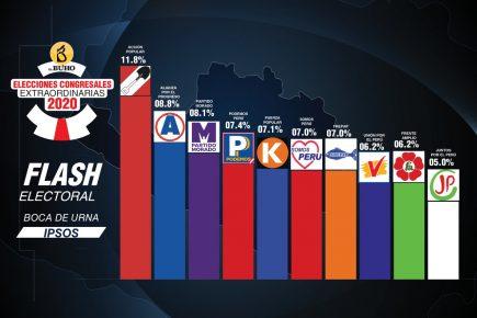 Elecciones 2020: Aquí resultados a boca de urna, Flash Electoral nacional