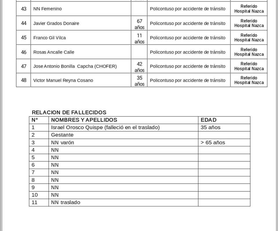Relación de heridos y fallecidos del accidente de la empresa Cruz del Sur en Arequipa