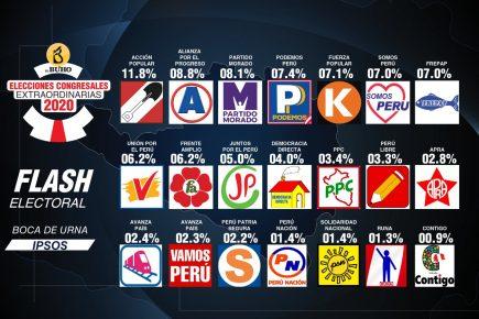 Elecciones 2020: Aquí los resultado de los 21 partidos a boca de urna