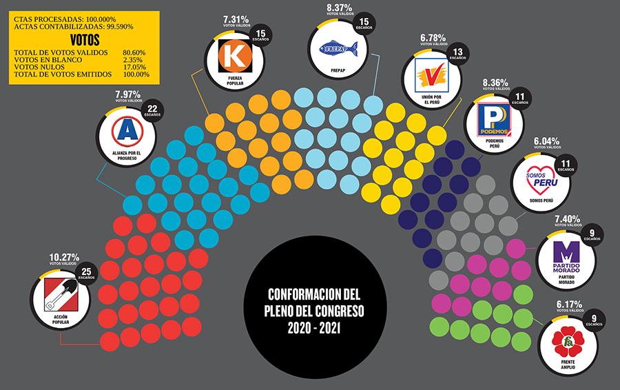 nuevo Congreso 2020