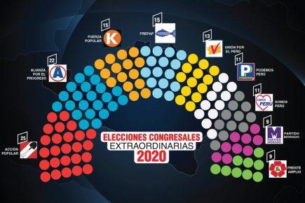 Congreso 2020: Los que vienen, los que se fueron y los que repiten el plato