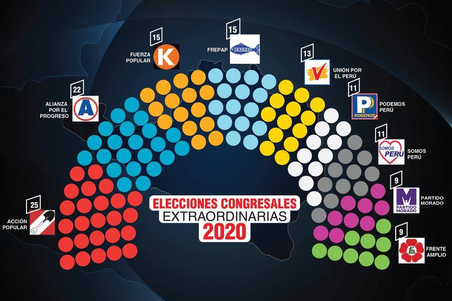 nuevo Congreso y congresistas