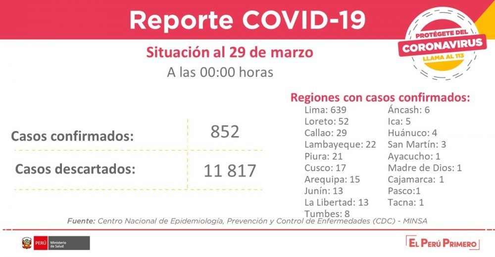 coronavirus en perú coronavirus perú casos minsa