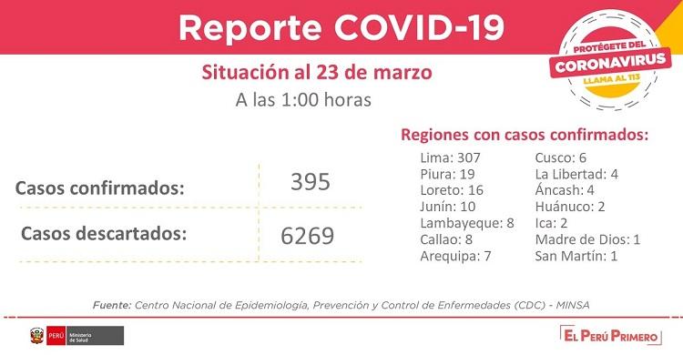 cifras del coronavirus