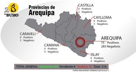 Esta es la situación del Covid-19 en Arequipa hasta el momento