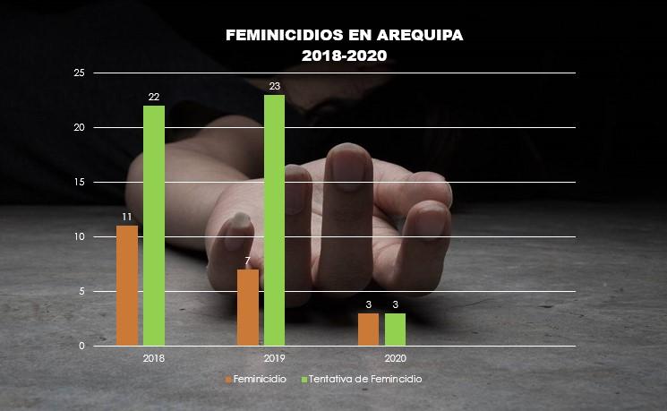 Estadísticas de feminicidio en Arequipa