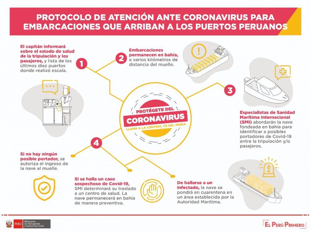 mtc sutran recomendaciones coronavirus terminales terrestres