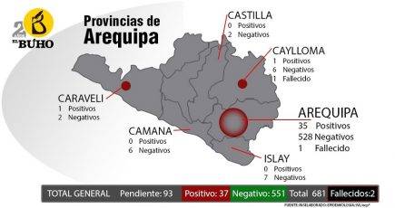 Arequipa: Cayma y Cerro Colorado distritos con más casos Coronavirus